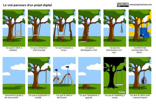 image le_vrai_parcours_dun_projet_digital__CCBY_project_cartooncom_.jpg (0.5MB)